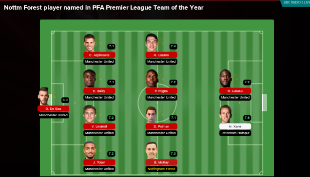 PFA Premier League Team of the Season.png