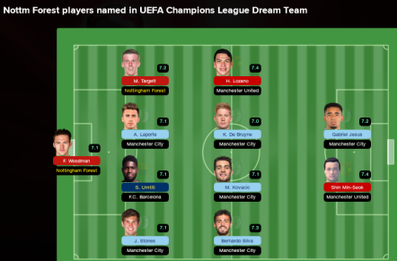 UEFA Champions League Dream Team